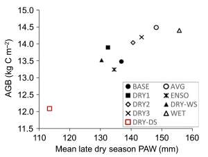 Fig from Powell_et_al-2018 hydroclimate variation sustains functional diversity and tropical forest biomass